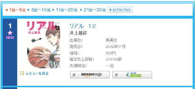 Manga Terpopuler, Comic Chart