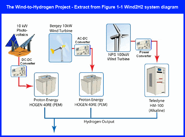 The Wind2H2 project links wind turbines to electrolyzers, which pass the wind-generated electricity through water to split it into hydrogen and oxygen.