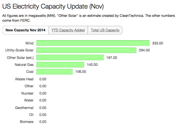 US Electricity Capacity Update Nov (Credit: cleantechnica.com) Click to Enlarge.