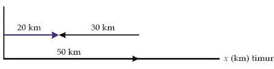 Menjumlahkan dua vektor berlawanan arah