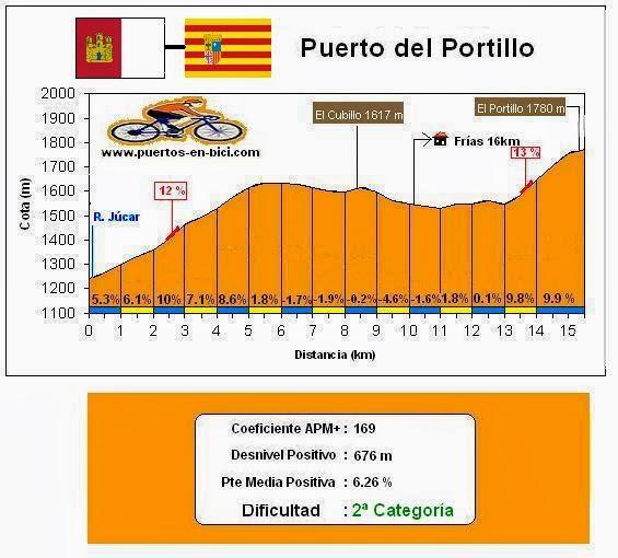 Altimetría Puerto del Portillo