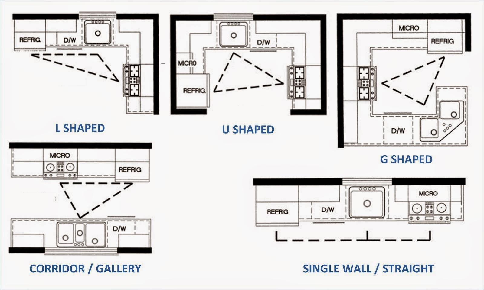 Mengenal model Kitchen Set sesuai tempat
