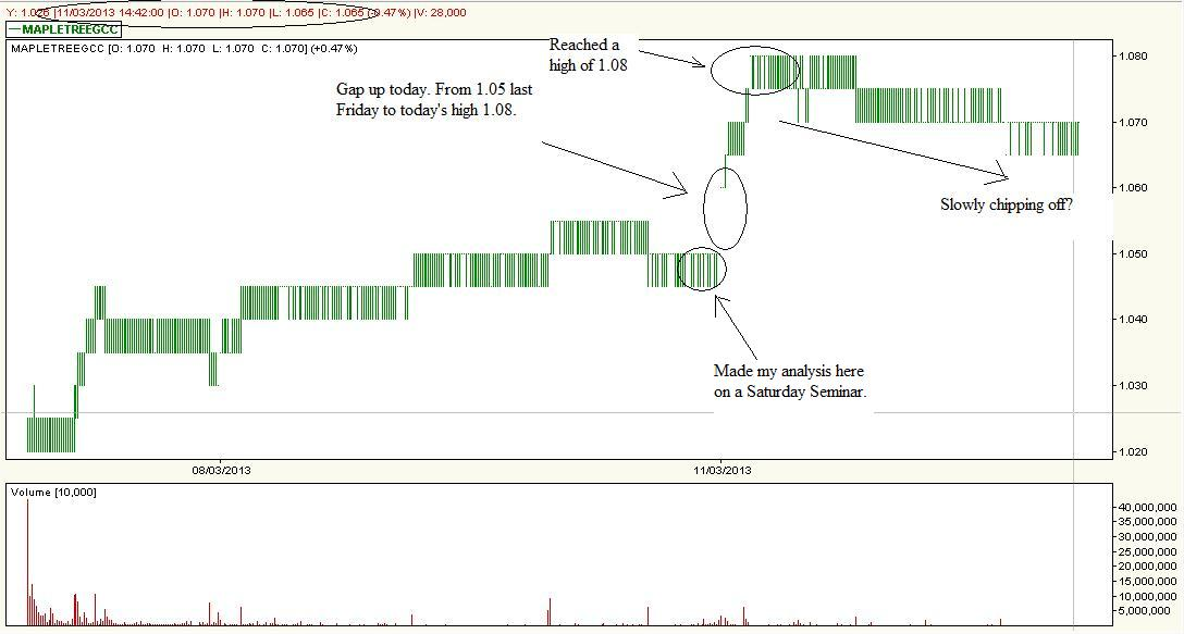 how to find gap up stocks