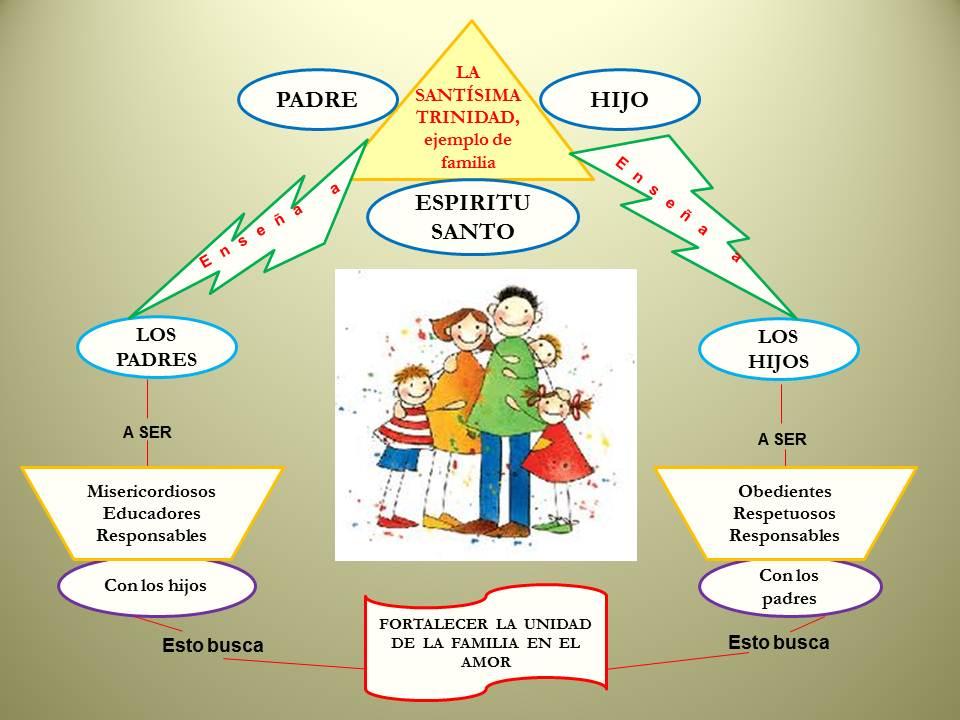 Matrimonio Y Familia En El Proyecto De Dios : Soy dinamico en mi familia tercer periodo la