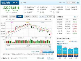 中国株コバンザメ投資 香港ハンセン指数20130321