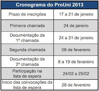 Fonte:  http://siteprouni.mec.gov.br/cronograma.php