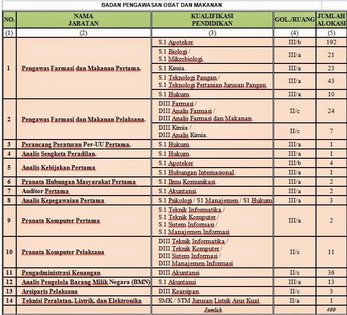 Formasi CPNS BPOM 2014 (Badan Pengawas Obat dan Makanan)