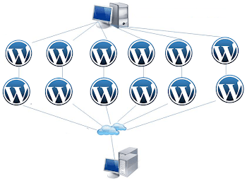 162.000 Savunmasız WordPress Sitesine DDos Saldırısı Gerçekleştirilecek.