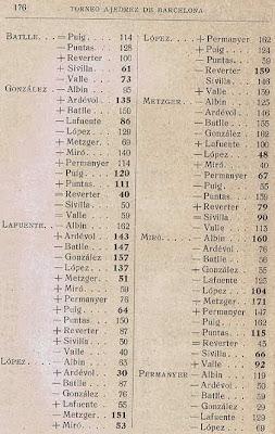 Torneo de Barcelona de 1913 (2)