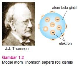 Gambar Model Atom Thomson