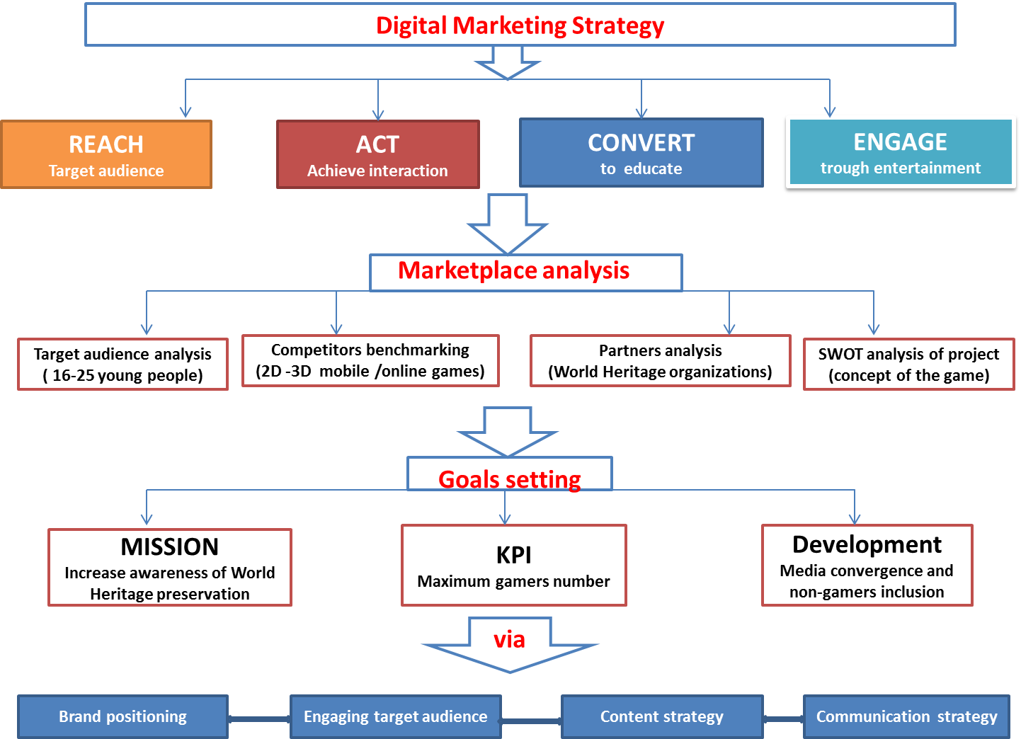 sostac marketing communication and branding Suggested marketing communications plan format (sostac model) executive summary – presents a brief overview of the proposed plan the marketing communications plan should open with a brief summary of the plan's main goals and recommendations.