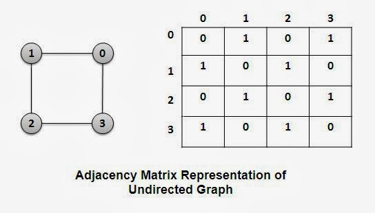 Adjacency Matrix Representation of Undirected Graph