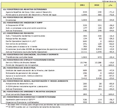 Reducciones-Presupuesto-2012