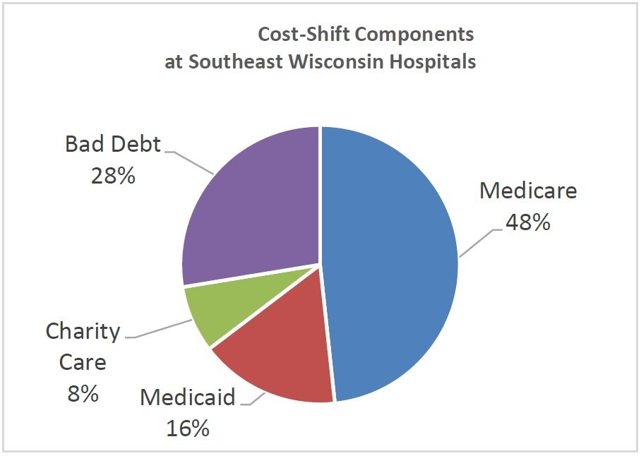charity care and bad debt Bad debt are different from charity care in that the debt results when a patient is reluctant to settle a healthcare claim, even though it has been determined they have the financial capability to pay.