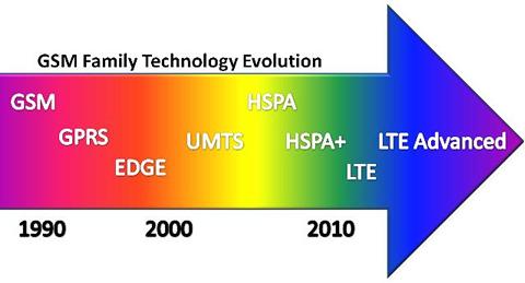 Memahami Jaringan 4G LTE