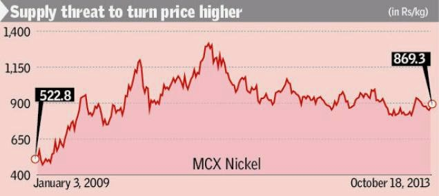 MCX Nickel approaching critical long-term support.