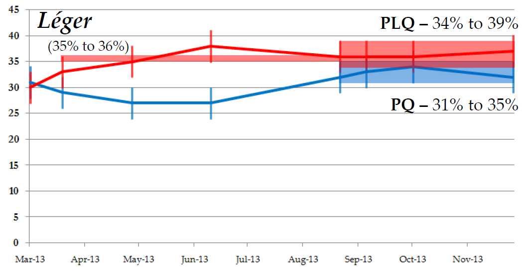 Much ado about nothing in Quebec polling