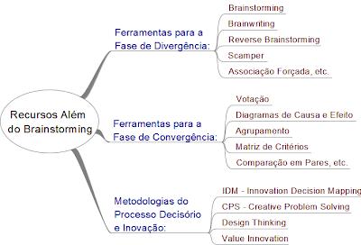 Além do Brainstorming Ferramentas Metodologias Inovaçao