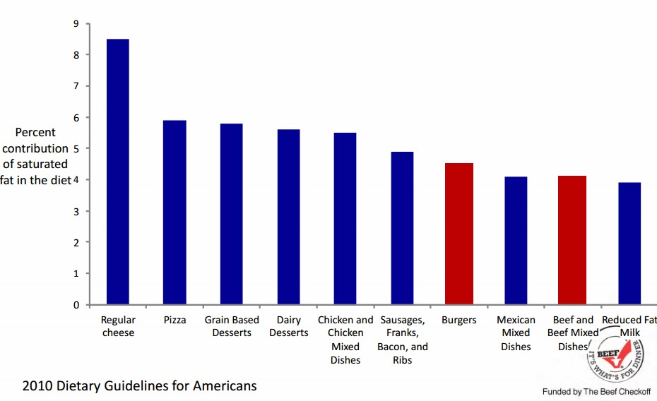 Also found this graphic very interesting about how americans
