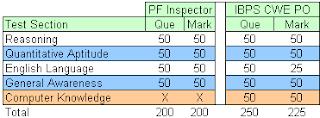 CMPFO Exam Pattern/Syllabus for Inspectors