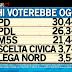 Sondaggio Ipsos per Ballarò: distanza tra centrodestra e centrosinistra si riduce