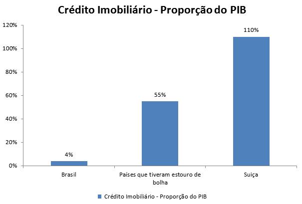 Bolha Imobiliária - Crédito Imobiliário