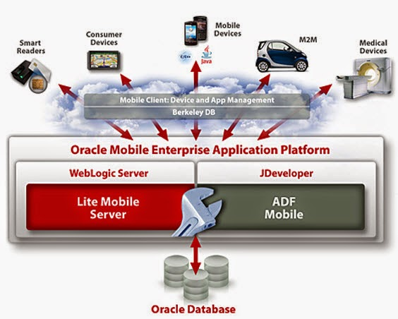 Going mobile with oracle adf mobile for Oracle cc b architecture