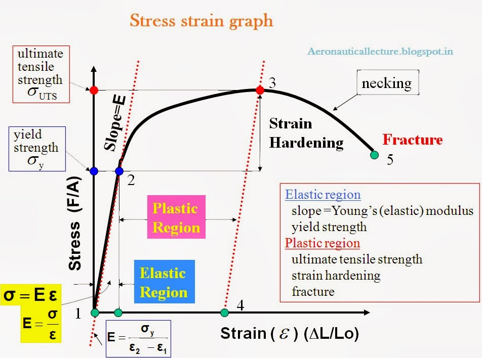 stress strain Closed stress-strain hysteresis loops as cycles, is employed in the damage   failure using various complicated stress or strain control conditions life pre .