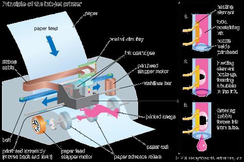 Inside Inkjet Printers