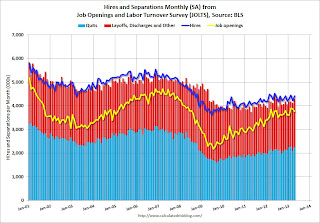 BLS: Job Openings decreased slightly in April