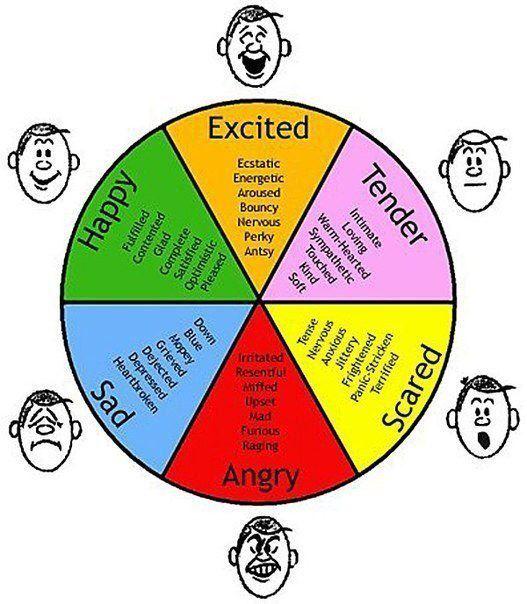 Resultado de imagen de adjectives of feeling