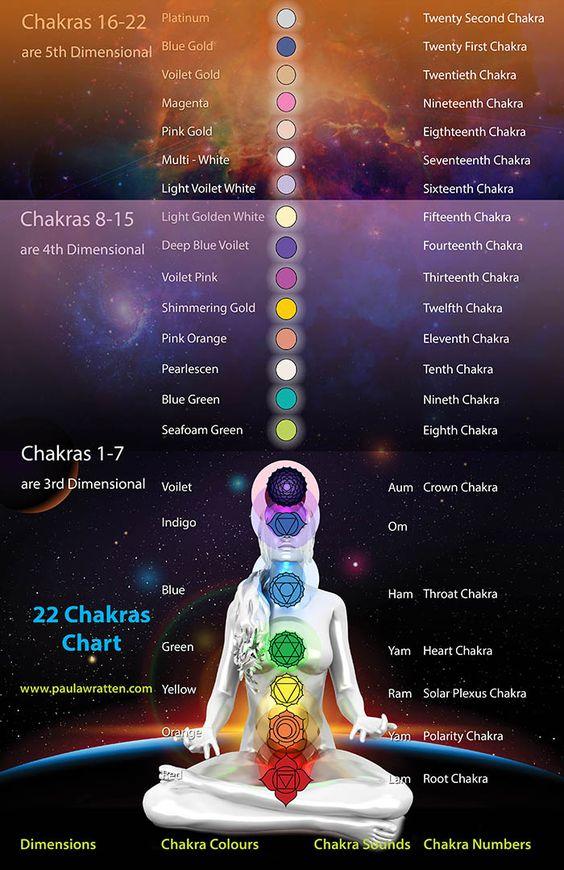 22 chakre
