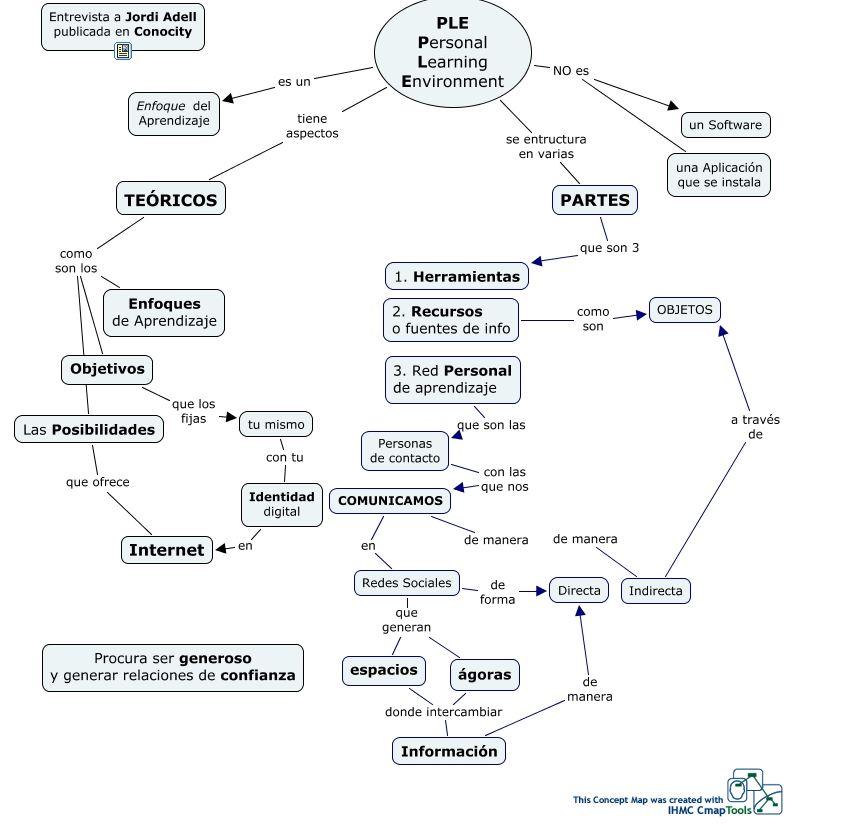 Un mapa conceptual