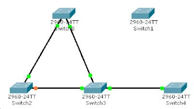 Один из VTP серверов отключен от сети
