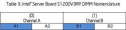 S1200V3RP - Nomenclatura dos Slots