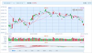 中国株コバンザメ投資 香港ハンセン指数20151214