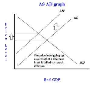 demand pull and cost push Cost-push inflation cost-push inflation is the idea that prices increase due to increases in wages, raw materials, indirect taxes and other input factors simply stated, prices are pushed up by.