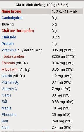 Giá trị dinh dưỡng 100 g cà rốt tươi