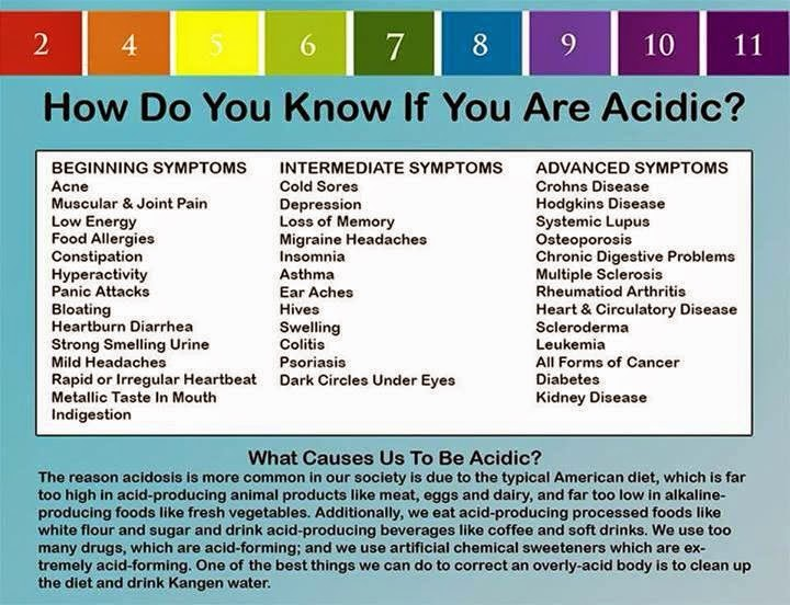 alkaline acidic disease ionized water cancer