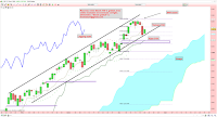 analyse technique 20/04/2015
