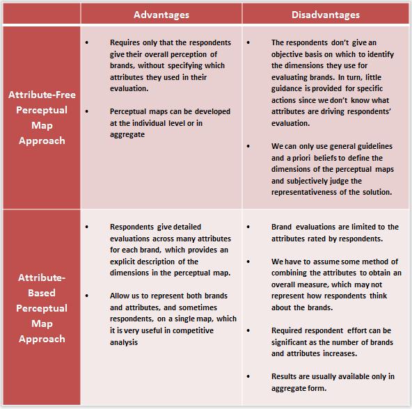 Advantages of quantitative research