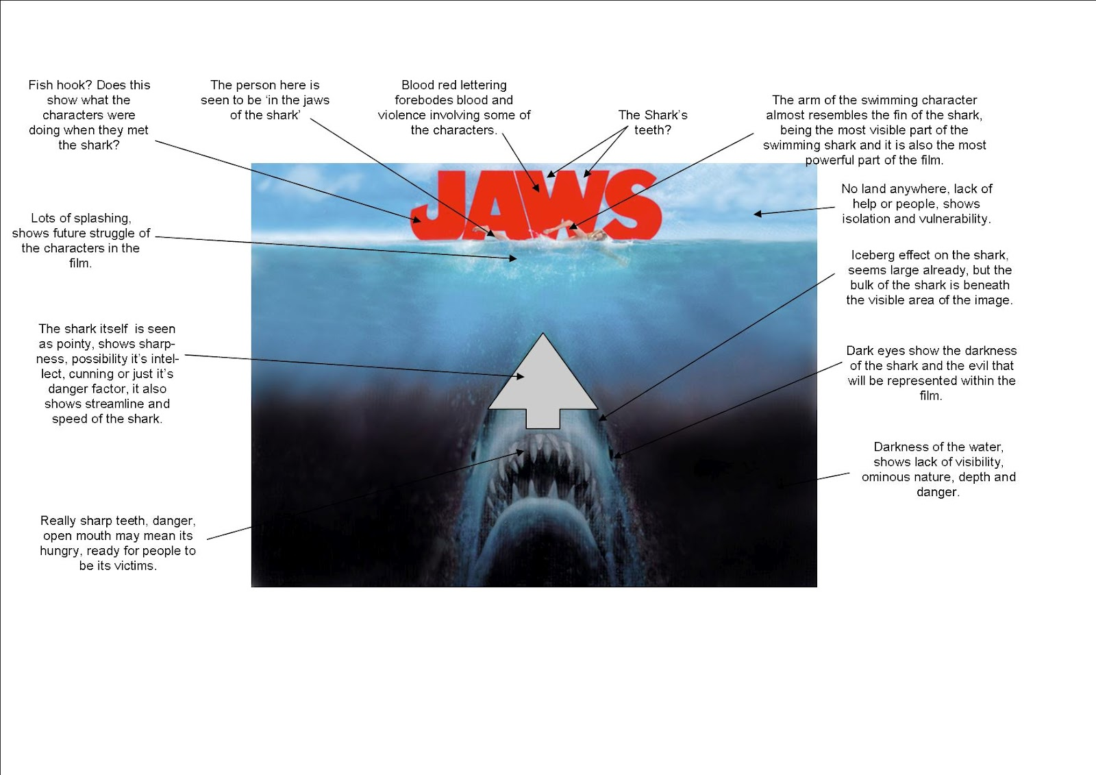 jaws media coursework Jaws media coursework essay in the music sequence whenever the shark is near or attacking it has its own theme tune which is made to build tension because when you.