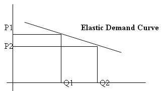 nokia price elasticity Price elasticity is a measure of the relationship between a change in the quantity demanded of a particular good and a change in its price price elasticity of demand (ped) is a term used in economics when discussing price sensitivity.