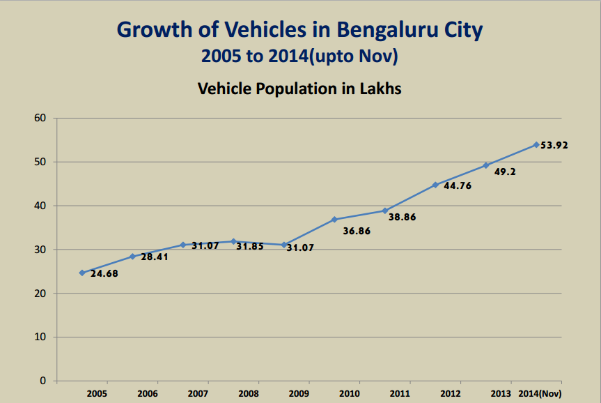 Vehicles in Bangalore