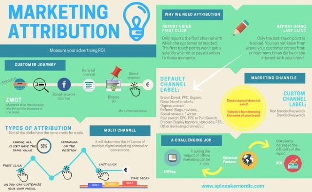 Marketing Attribution in advertising