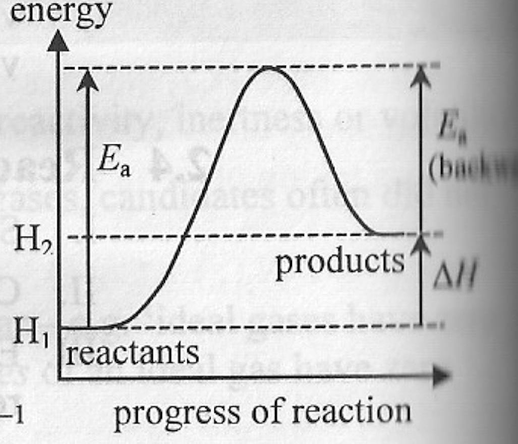 Juni 2014 bijak pradana putra berikut diagram reaksi endoterm ccuart Image collections