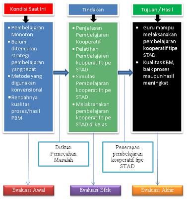 Contoh Diagram Kerangka Berpikir pada Sebuah Proposal atau Laporan PTK (Penelitian Tindakan Kelas)