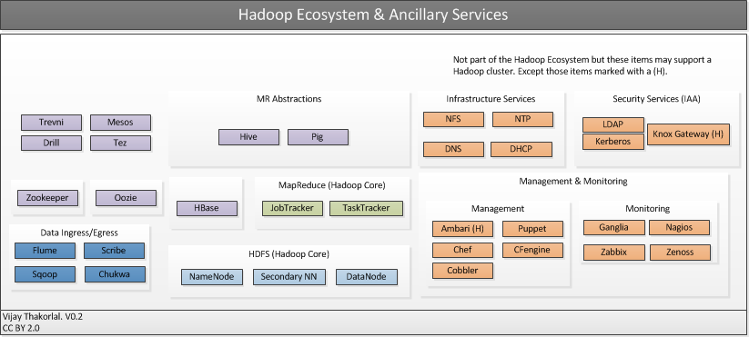 Apache hadoop architecture for Hadoop architecture ppt