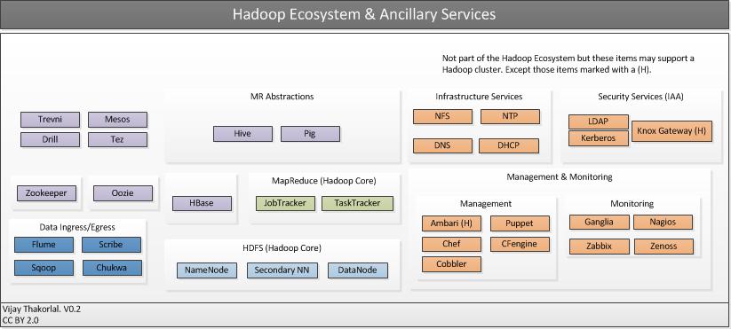 Apache hadoop architecture for Architecture hadoop