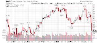Gráfico do petróleo